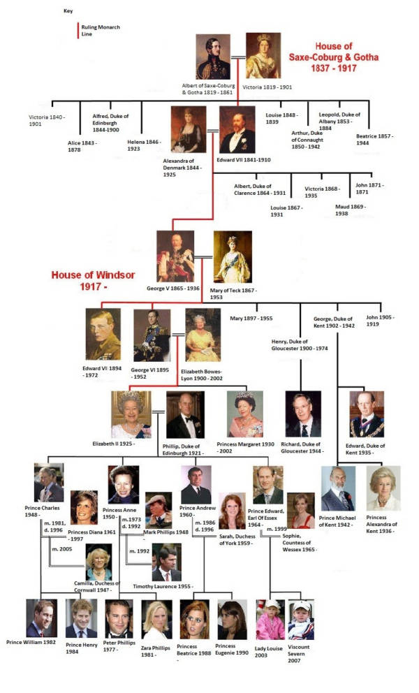 Lineage Of The British Royal Family