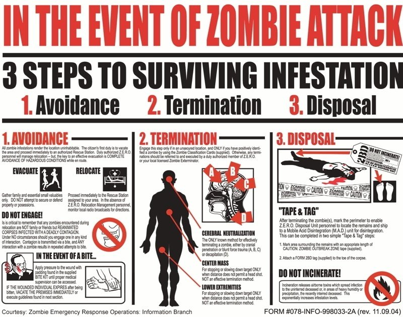 Zombie Infestation Chart