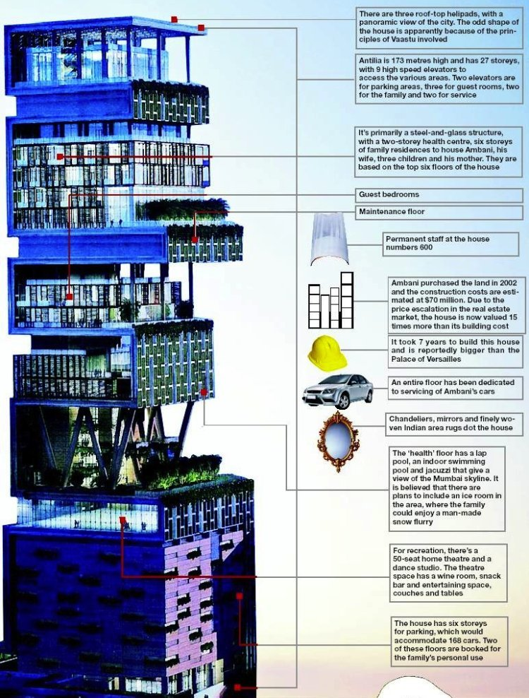 Antilia Floor Plan Diagram