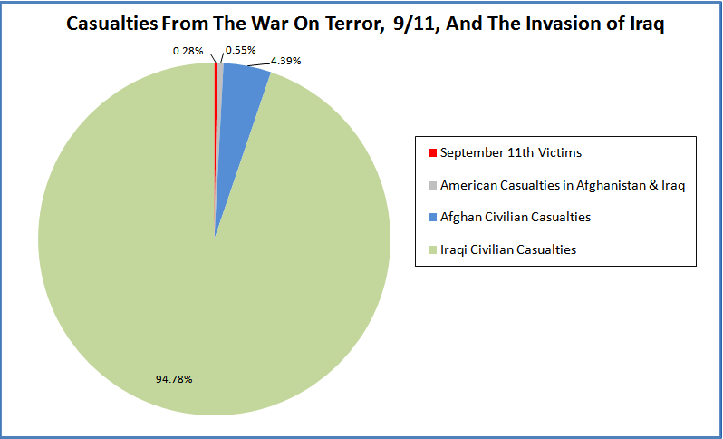 9/11 and Iraq and Afghanistan wars