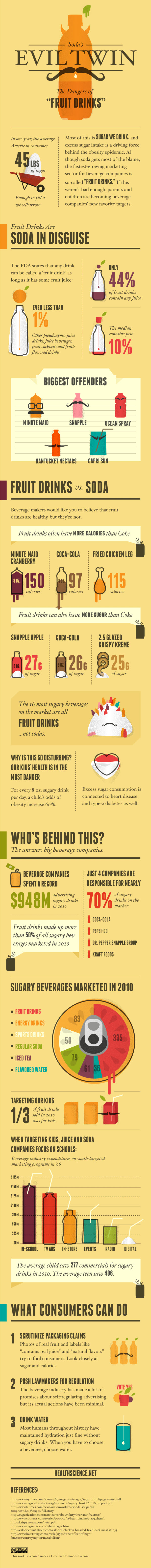The Dangers of Fruit Drinks Infograph