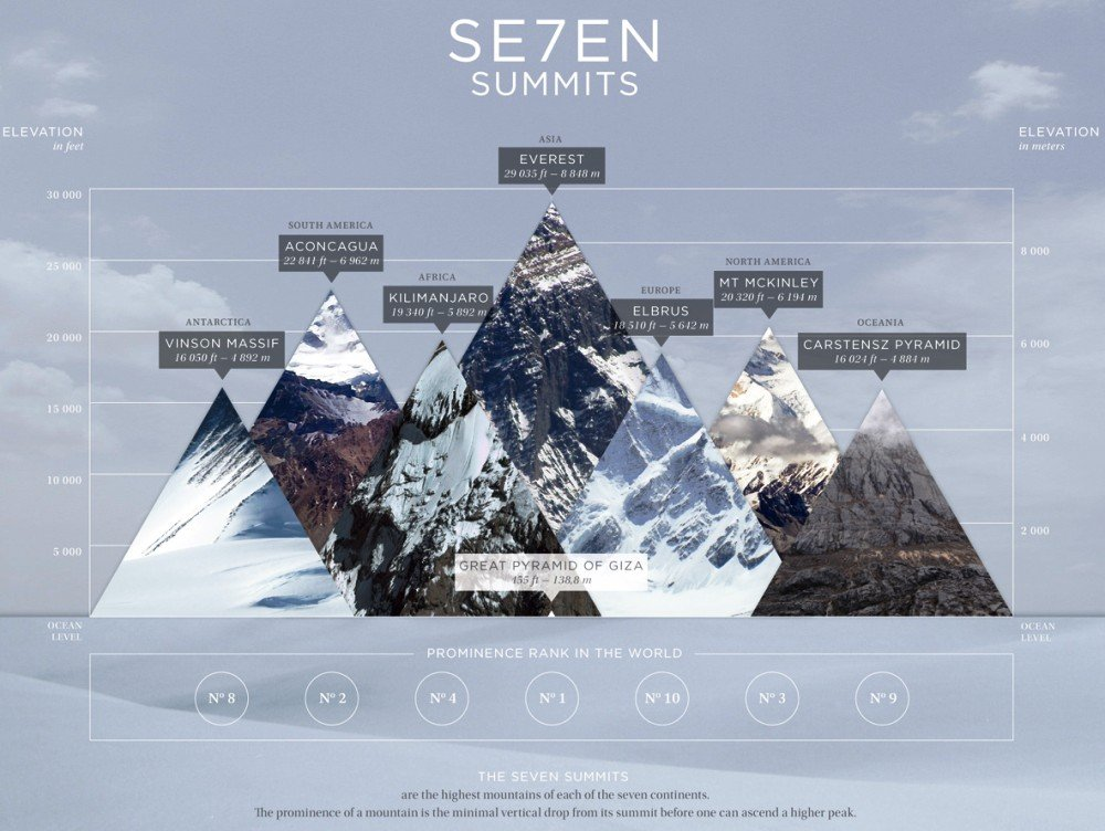Infographic Of Seven Summits