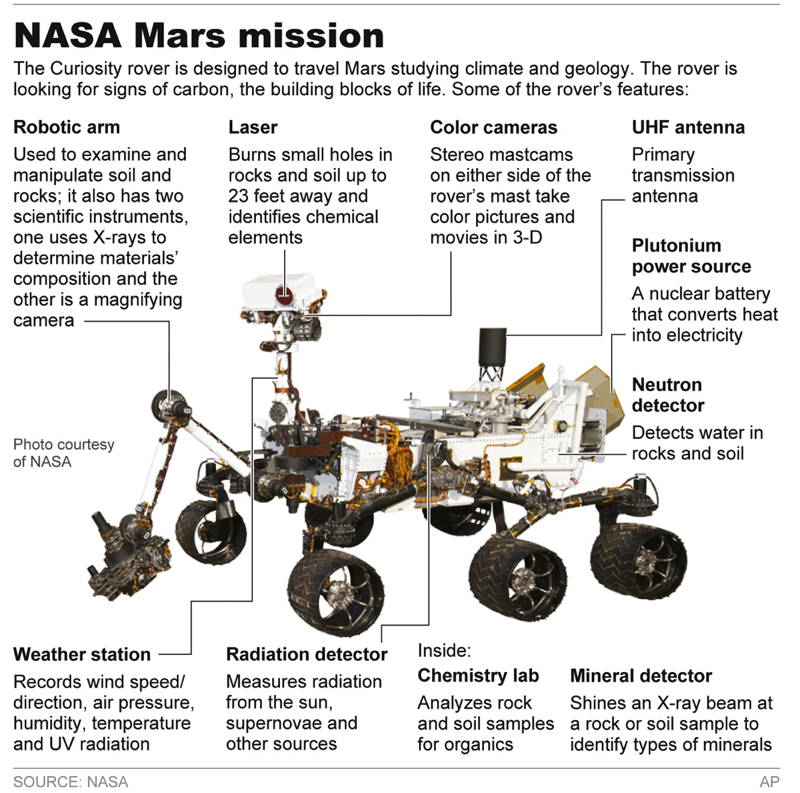 Modern Day Technological Wonders Mars Rover