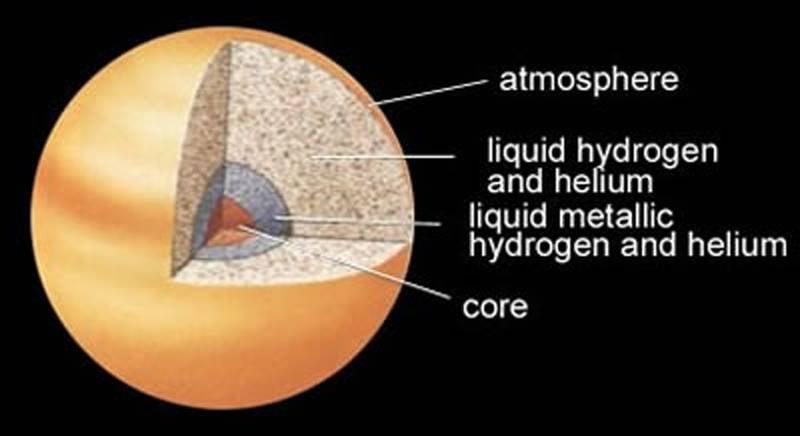 Solar System Facts Jupiter