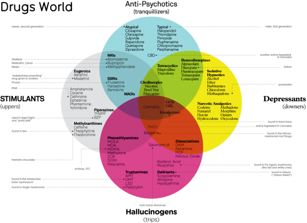 Drug Diagram