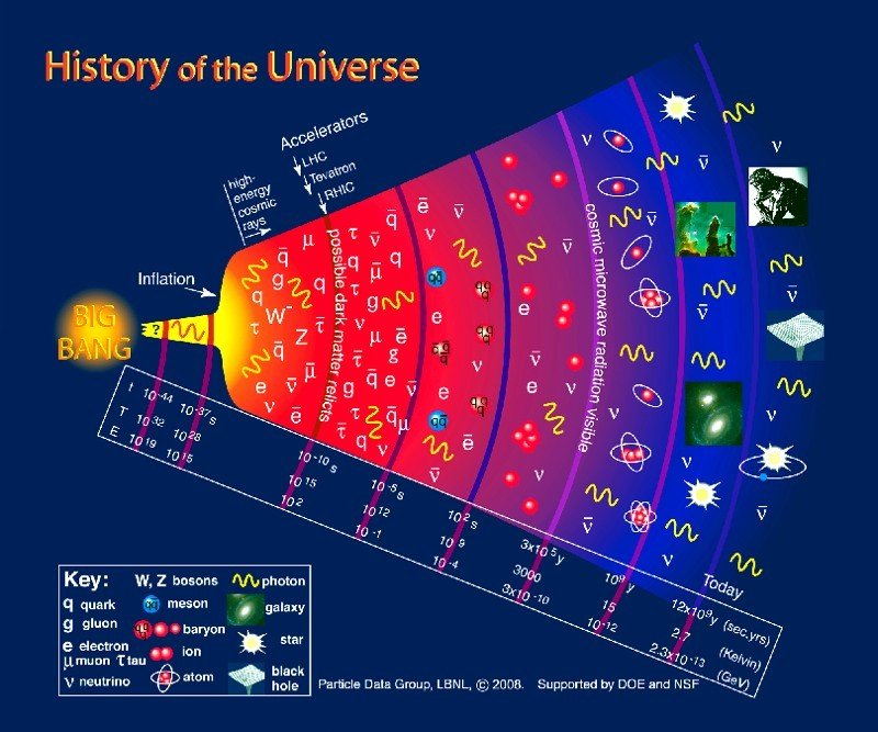 an overview of the big bang theory and the creation of the universe Almost all astronomers agree on the theory of the big bang, that the entire universe is of the big bang theory from the mathematical creation of time.