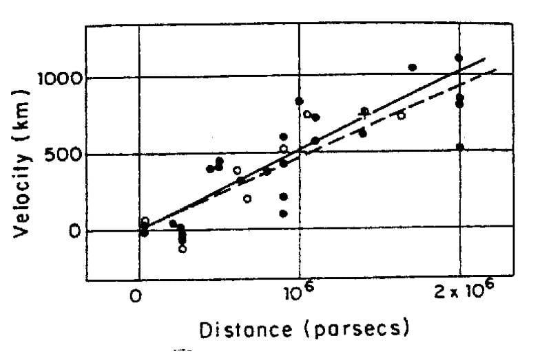 Big Bang Hubble Graph