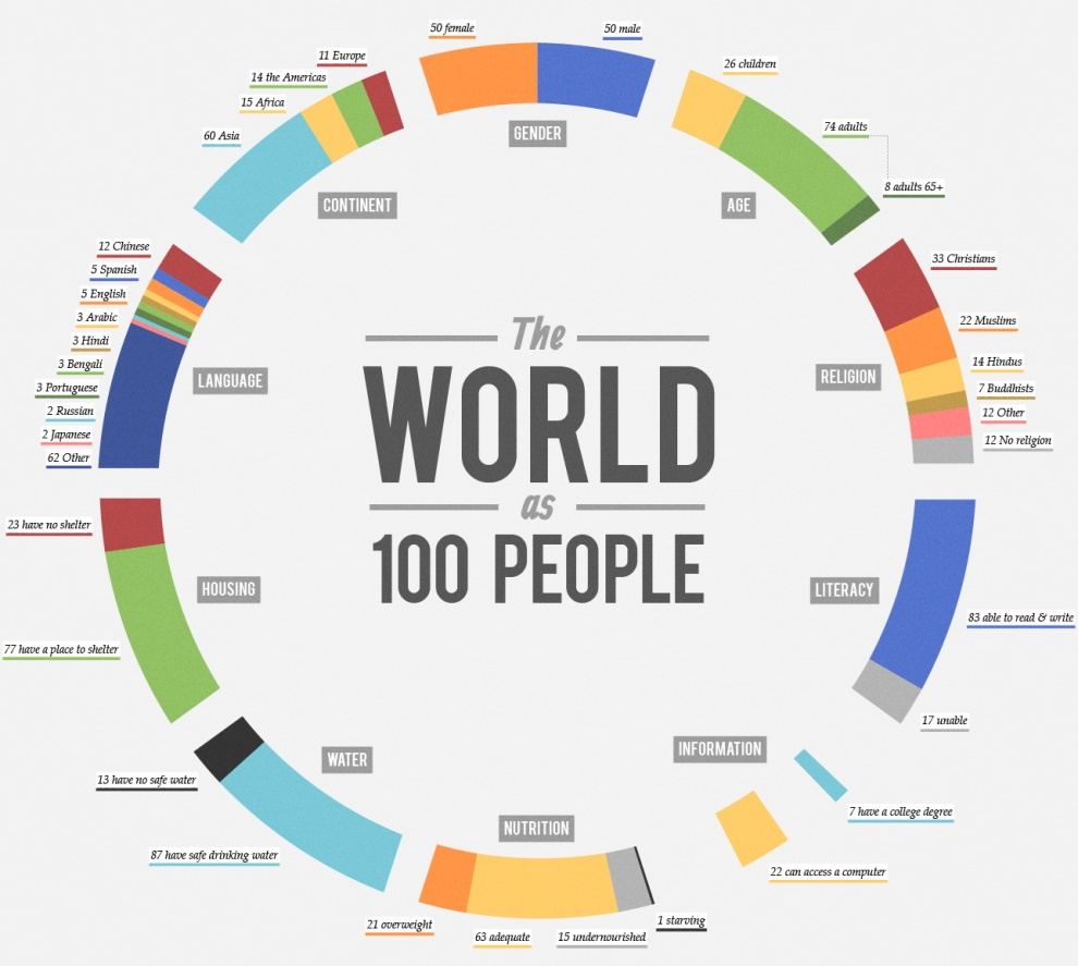 World As 100 People Infographic