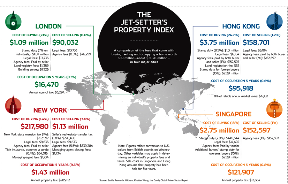 Buying Selling Property In Global Cities