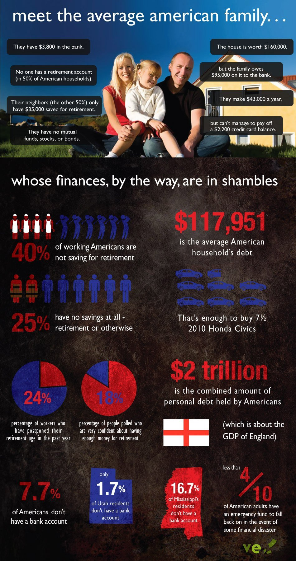 Finances Of Average American Family