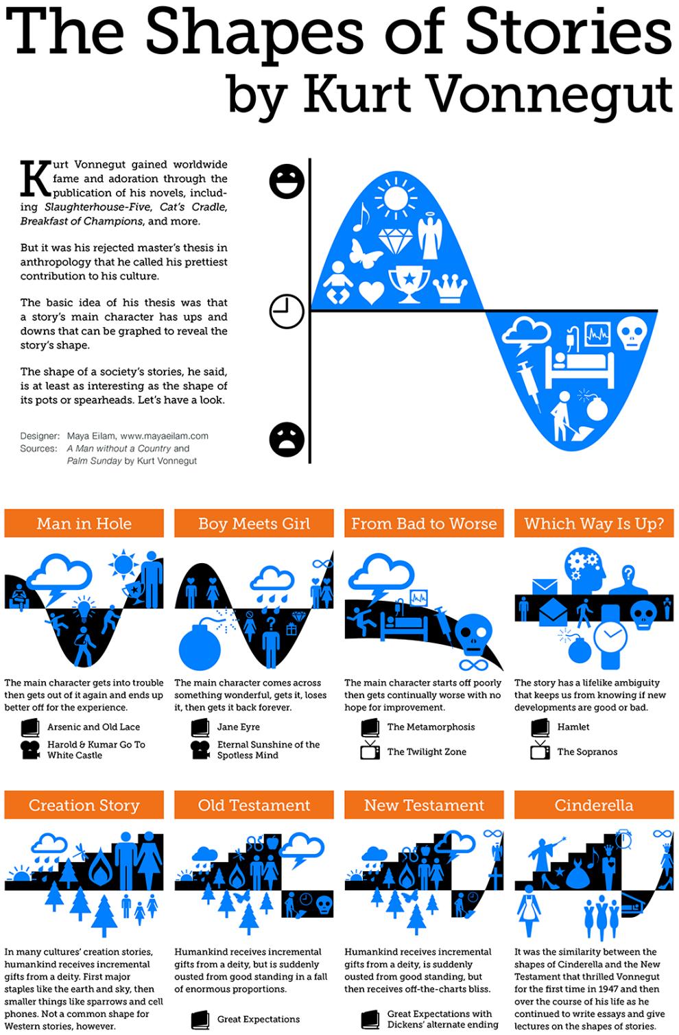 Shapes Of Stories Kurt Vonnegut