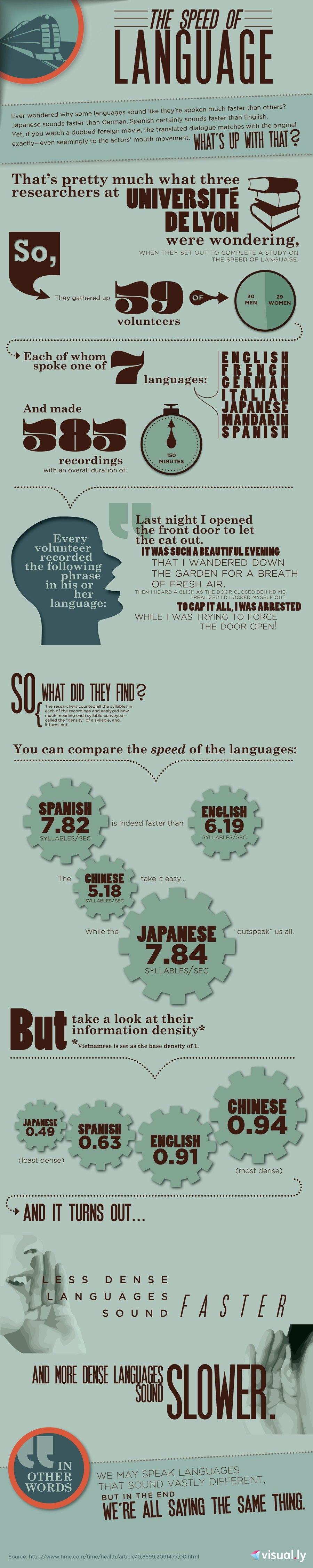 Language Speed Infographic