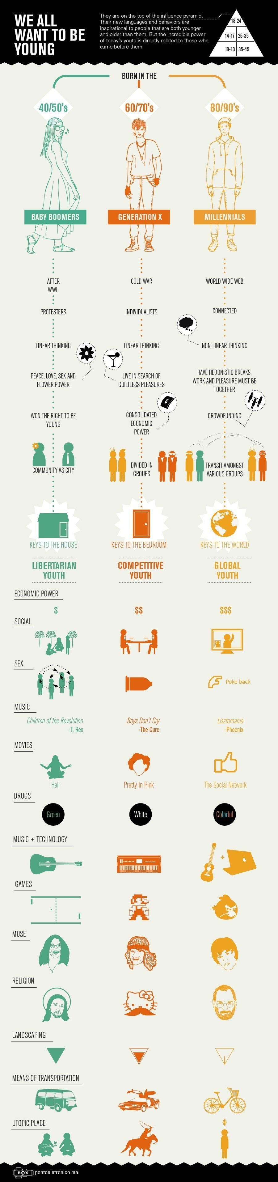 14 Interesting Infographics Bound To Blow Your Mind