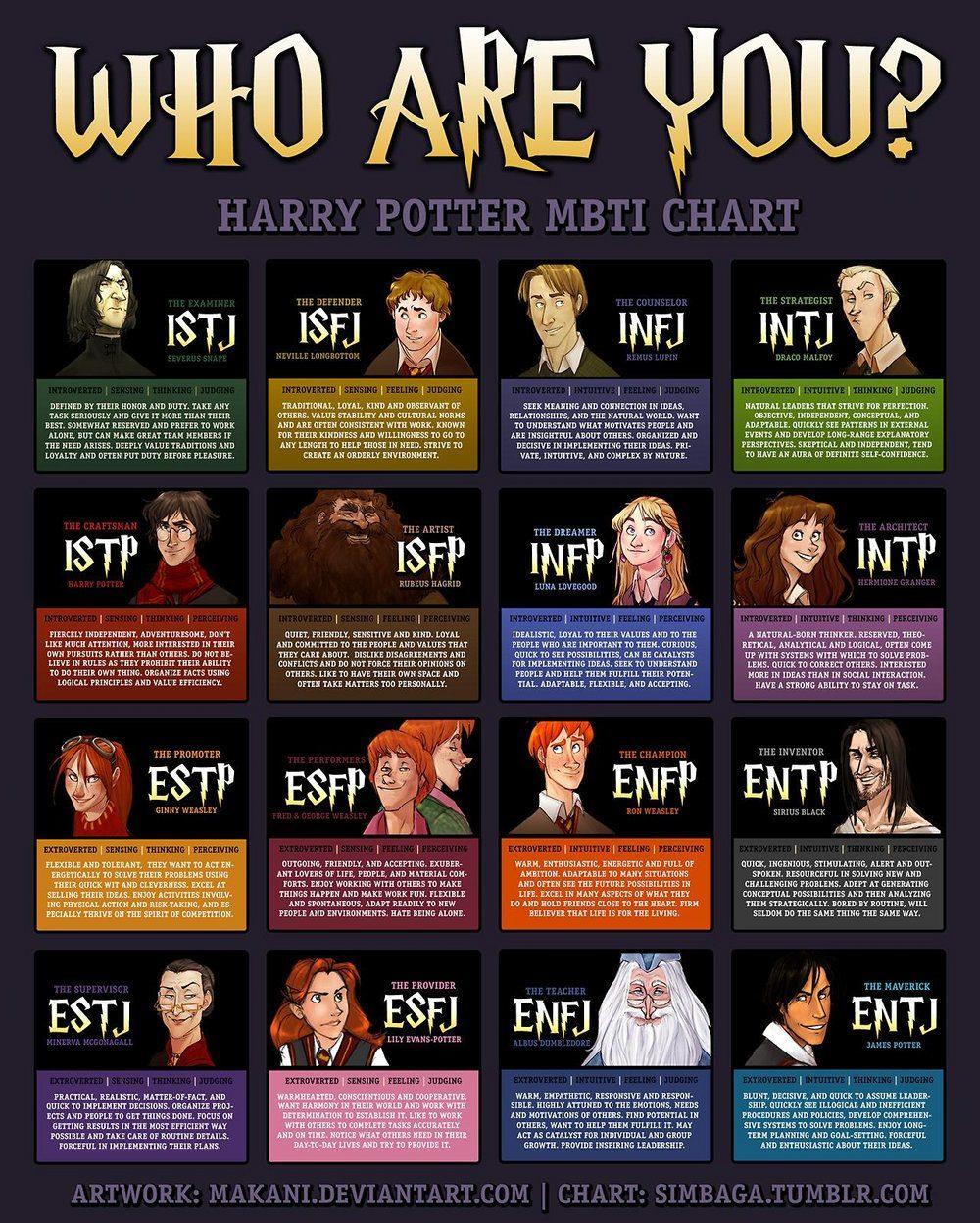 Harry Potter Personalities