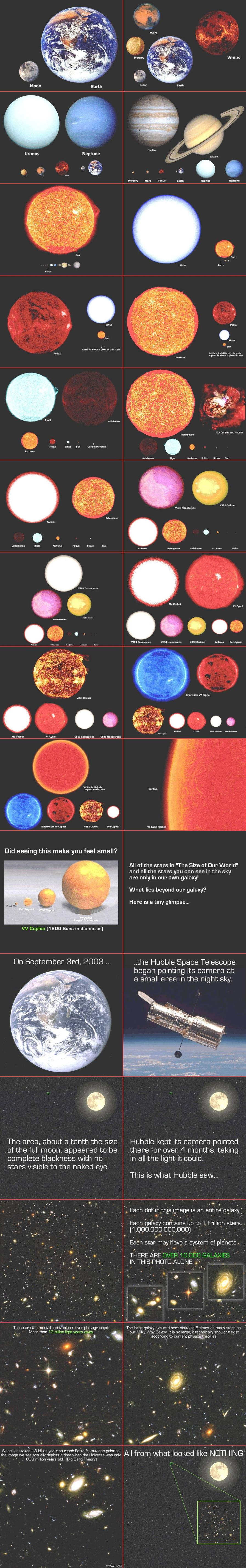 Scale Of The Planets