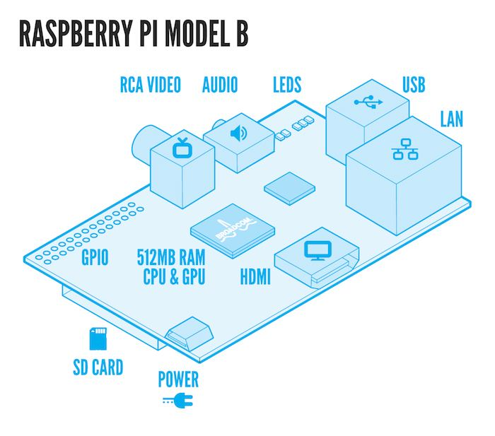 Miniature Gadgets Raspberry Blueprint