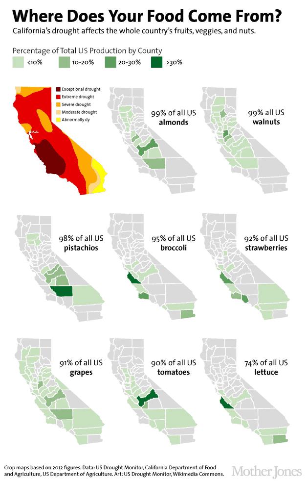 Crops In California