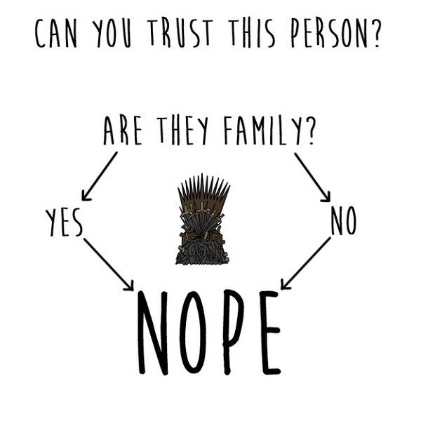 Game Of Thrones Charts Trust
