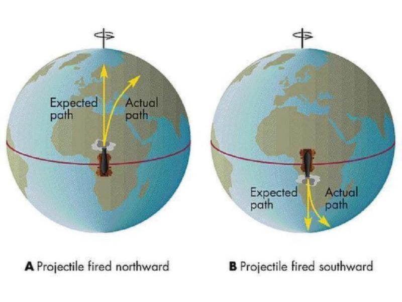 Coriolis Effect Trajectory