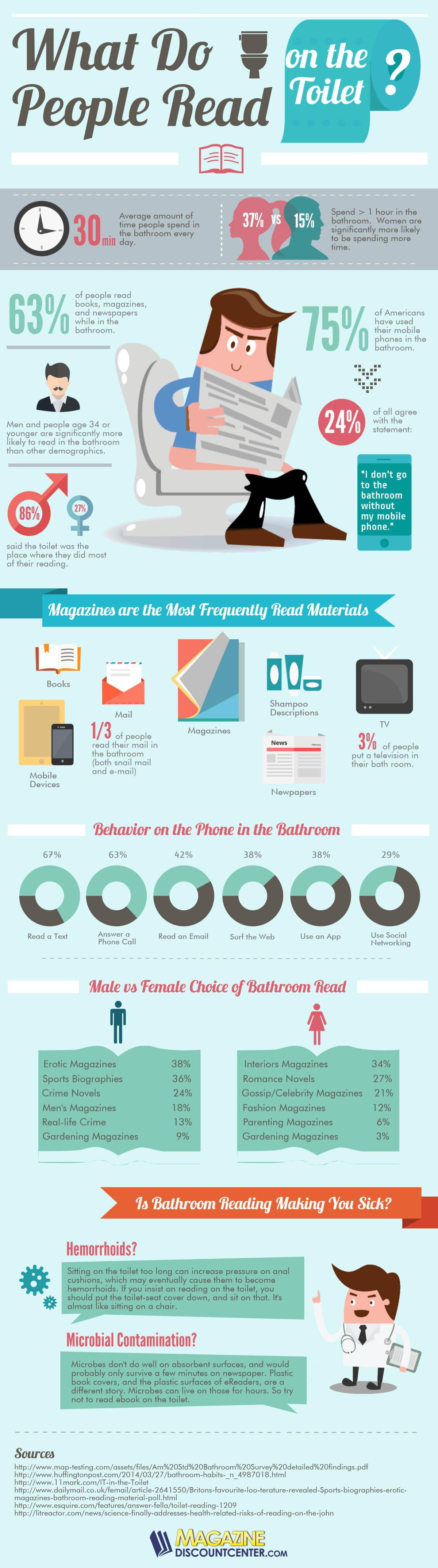 Bathroom Reading Infographic