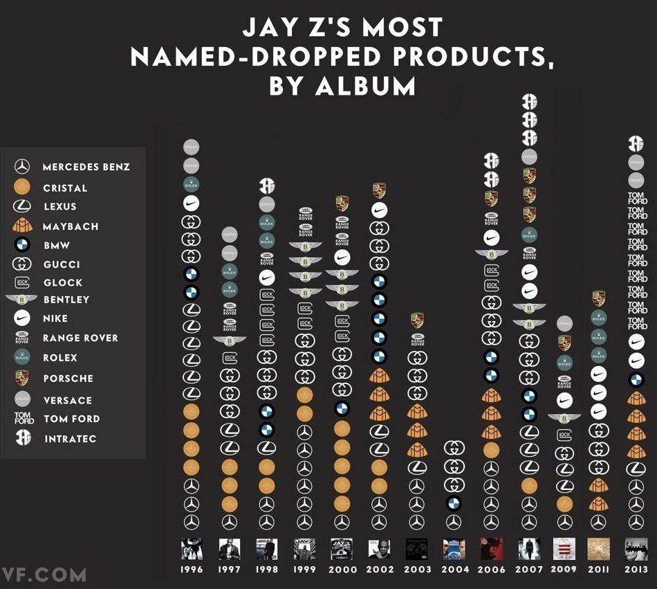 Jay Z Most Dropped Brand By Album