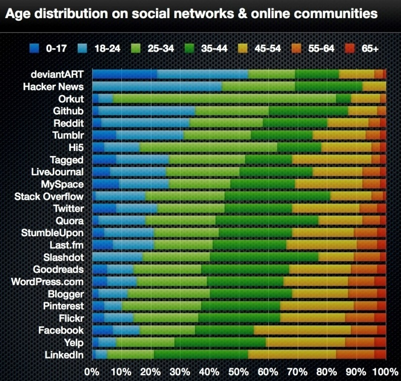 Social Network Age Distribution Chart