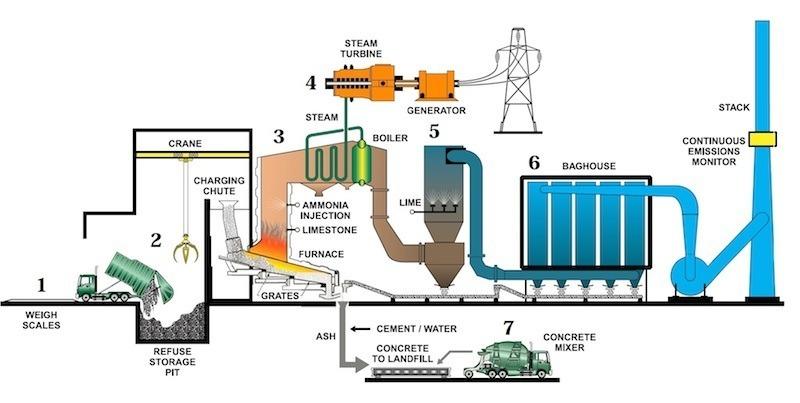 garbage crisis waste to energy diagram