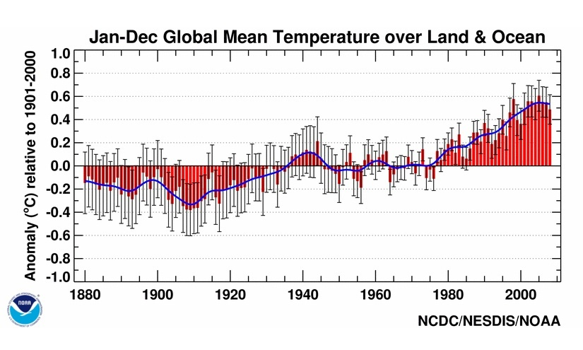 Climate temperatures increase 300% in 50 years
