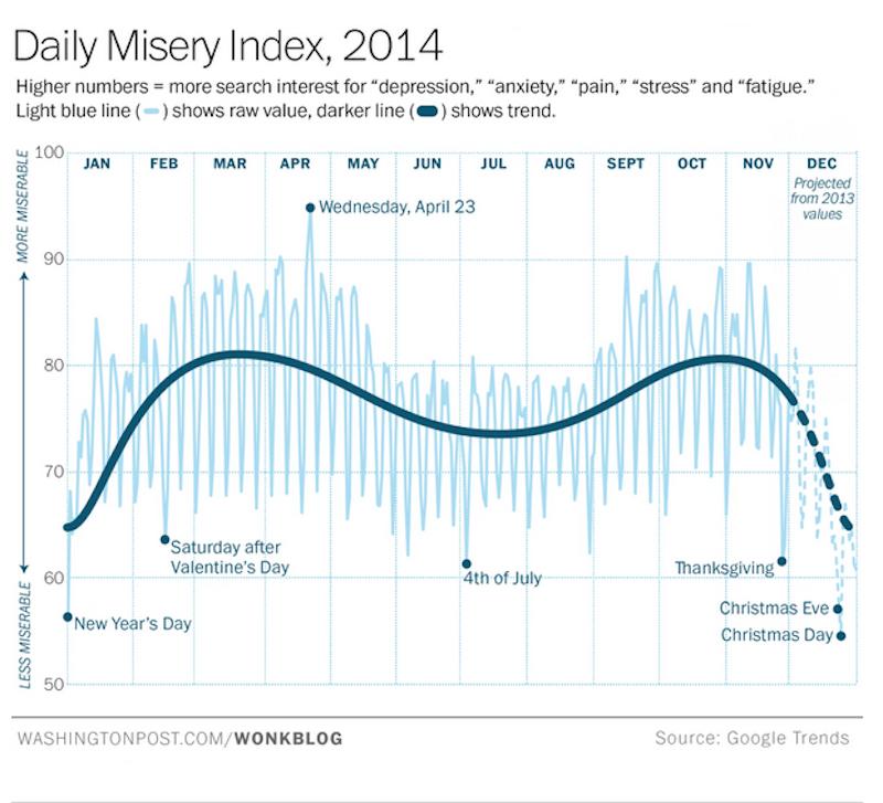 2014 misery index
