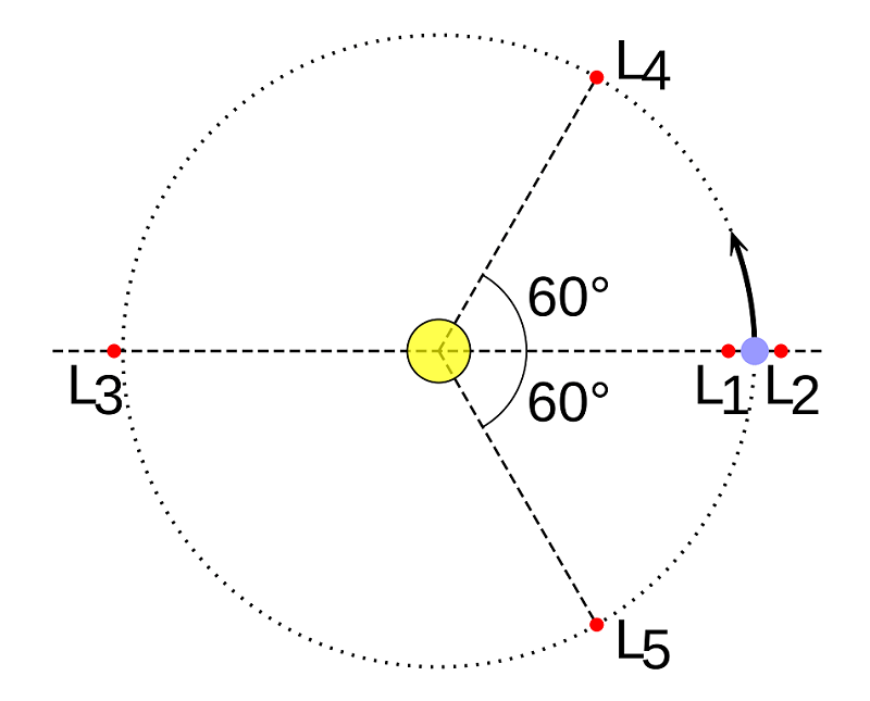 Astronomy Basics Lagrange Diagram