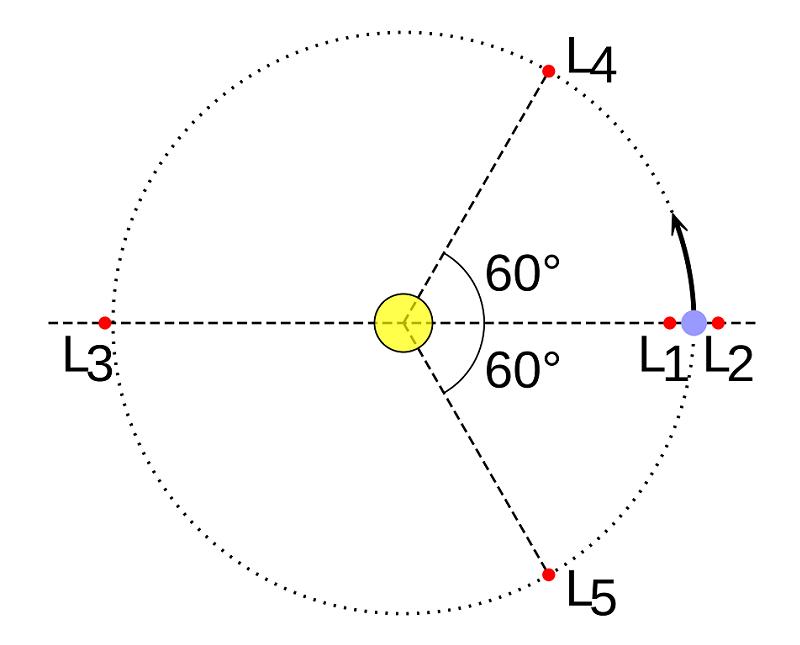 Astronomy Basics Lagrange Diagram