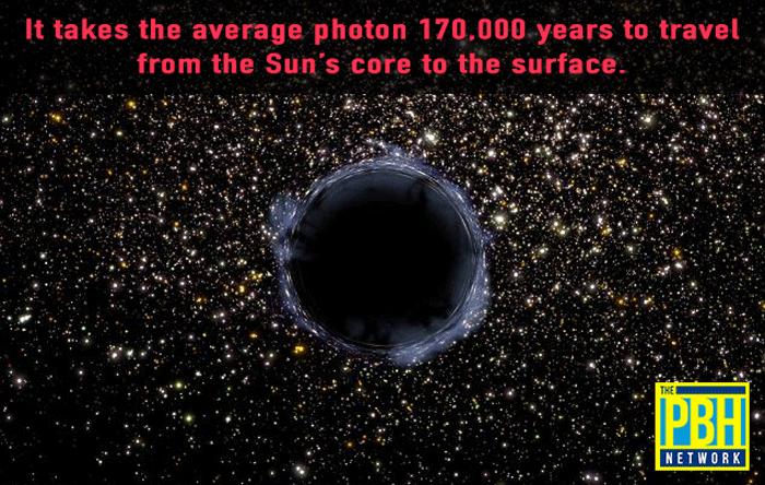Photon Sun Core To Surface