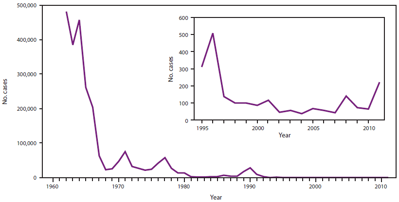 Graph of the incidence of measles since 1962