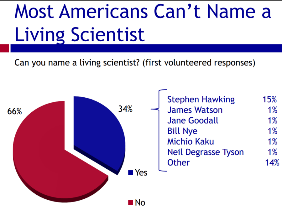 Americans Name A Living Scientist