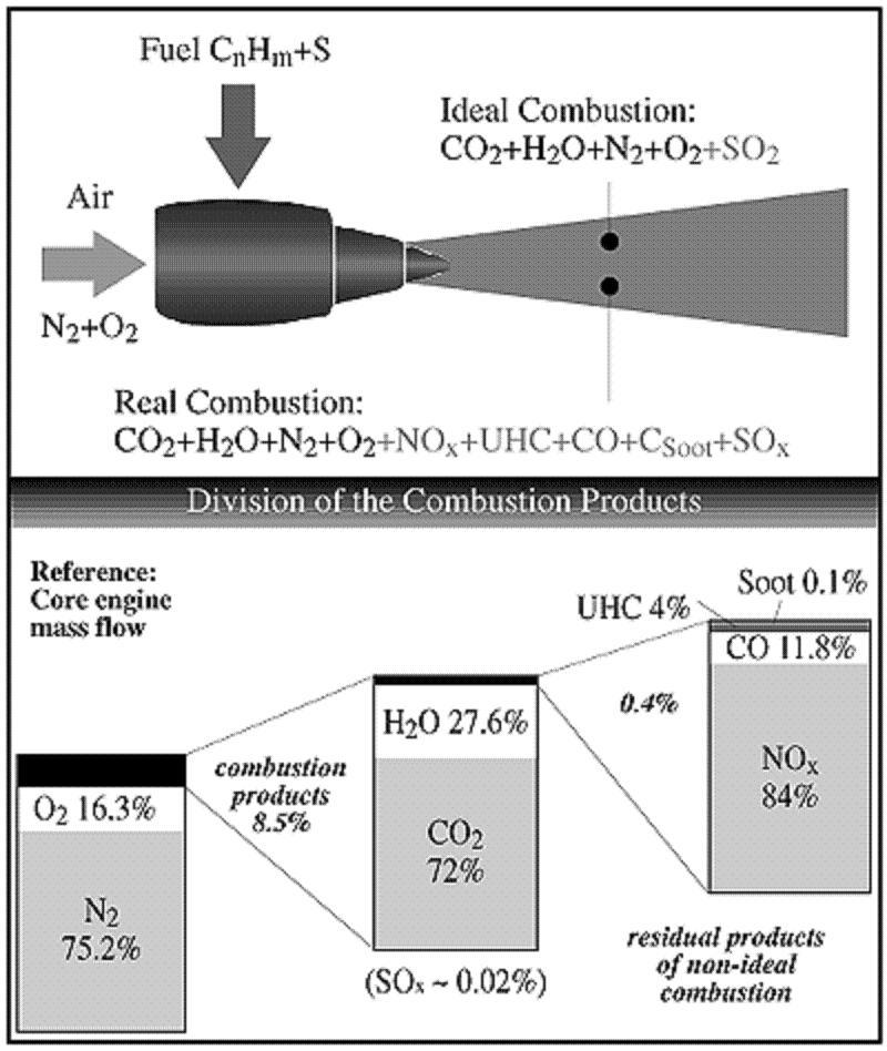 Chemtrail Conspiracy Combustion Diagram