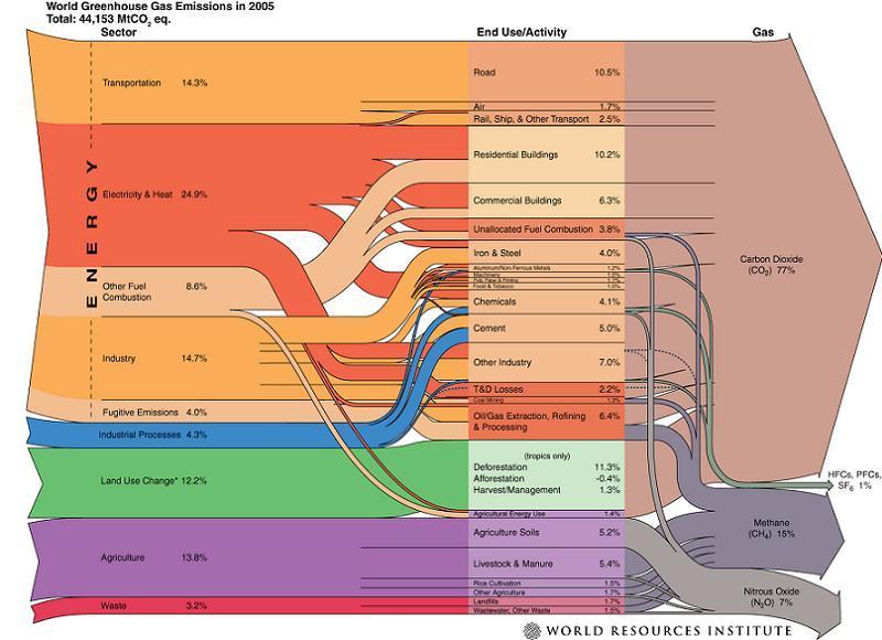 Flow Chart Global Warming
