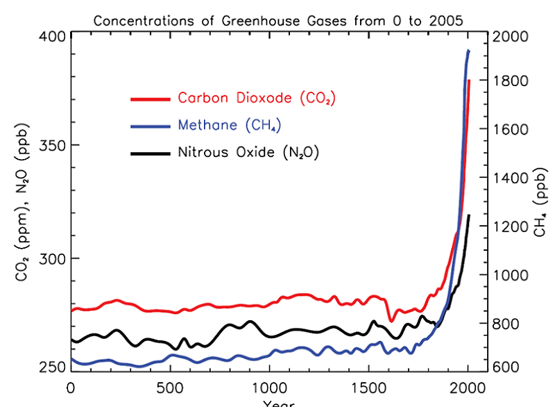 Global Warming Gas Chart