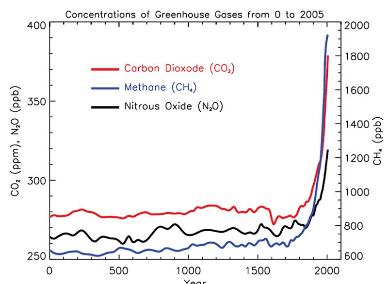 Global Warming Gas Chart