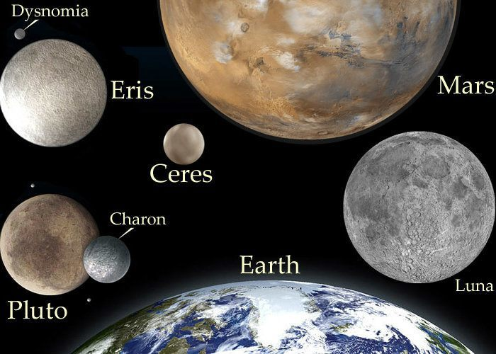This rendering displays the sizes of the original three dwarf planets, Eris, Ceres and Pluto. It also conveys associated satellites to scale.  Source: Windows2Universe