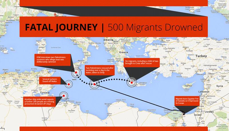 Mediterranean migration map