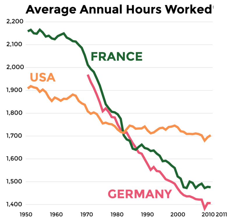 Hours Worked USA France Germany