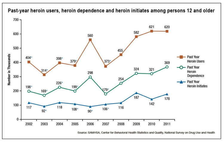 Heroin Addiction Graph