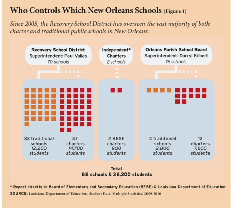 Hurricane Katrina School Infographic