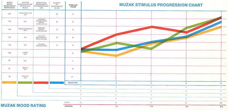 Muzak Stimulus Progression Chart