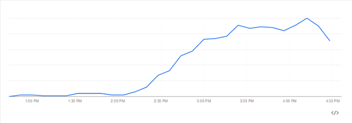Google Trends Baby Hitler