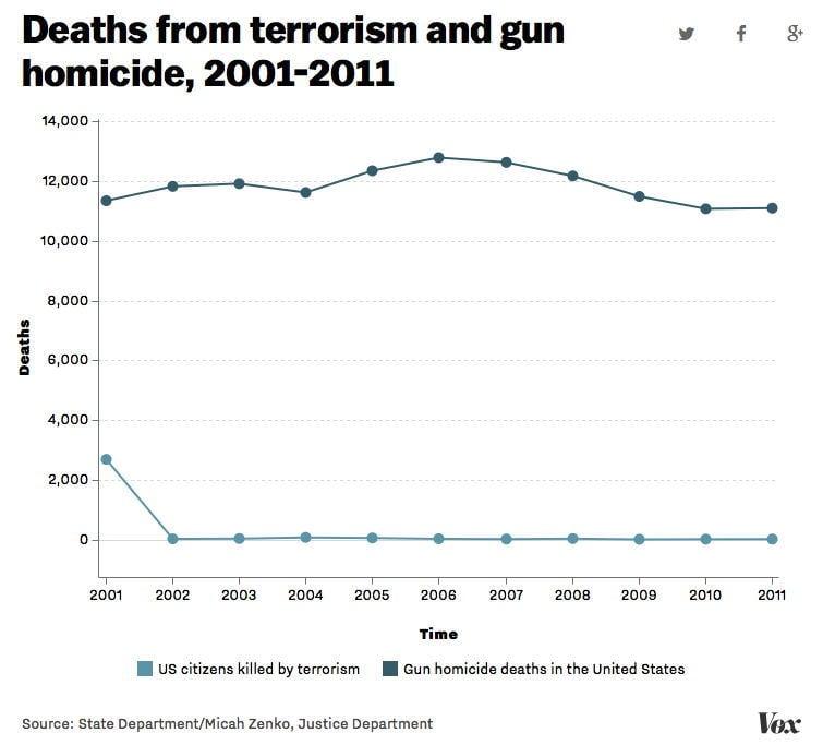 Gun Terrorism Deaths