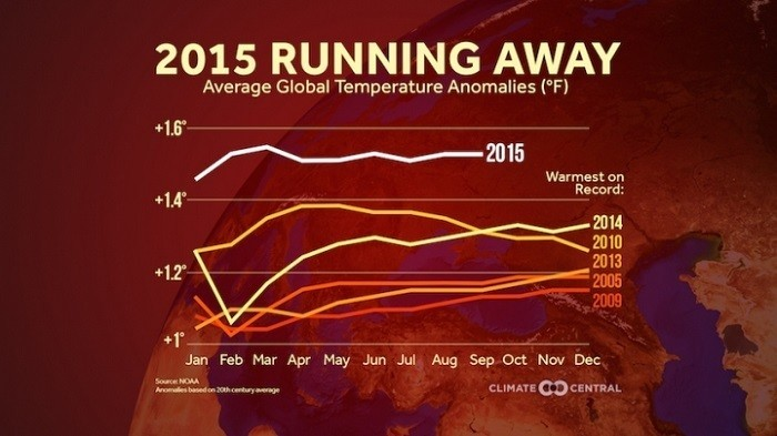 Average Global Temperature