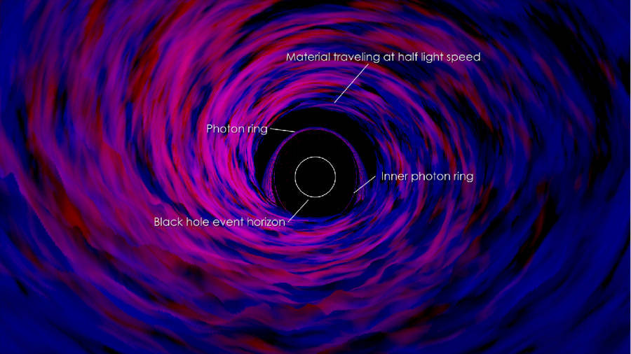 Inside A Black Hole Diagram