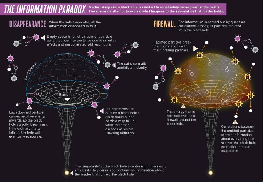 Inside A Black Hole Information Paradox