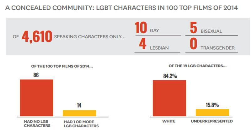 LBGT Characters In Popular Movies